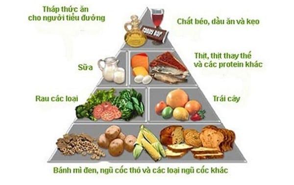 Tháp dinh dưỡng chăm sóc người bệnh tiểu đường